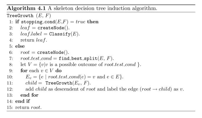 AlgorithmTanSteinbachKumarch4